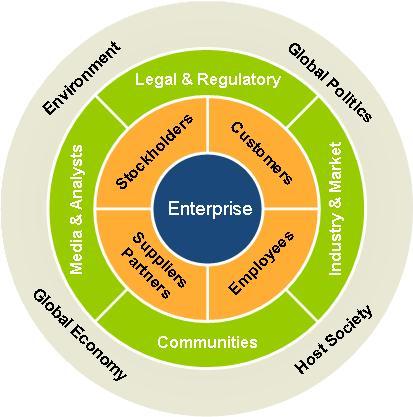 Enterprise Stakeholder Ecosystem