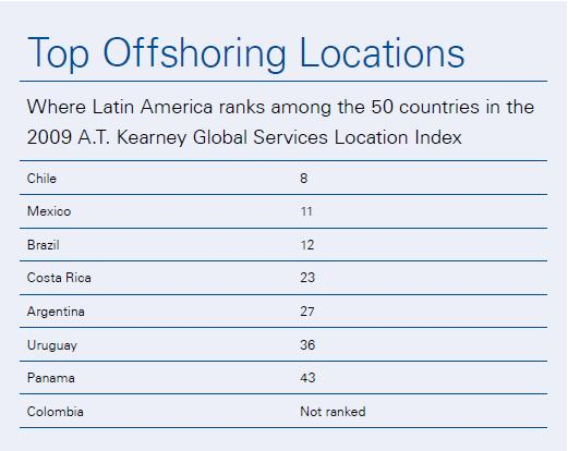 Top Locations in Latin America (source: A T Kearney)